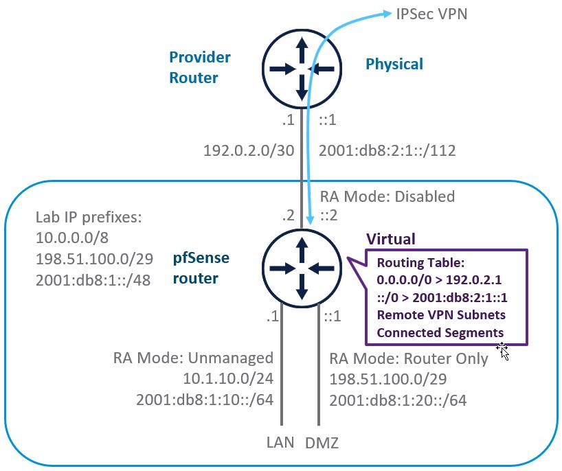 IPv6 Lab Config