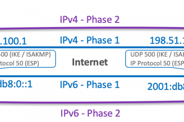 IPSec config and phases overview